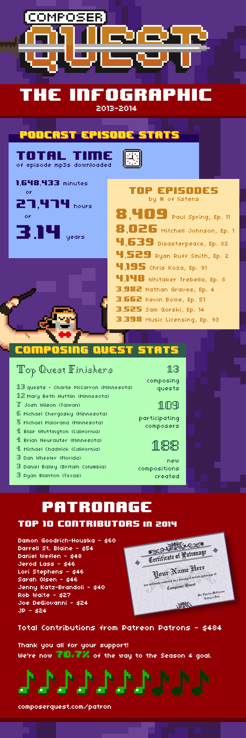 Composer Quest Infographic 2013-2014